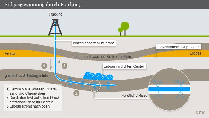 Infografik Erdgasgewinnung durch Fracking DW-Grafik: Olof Pock