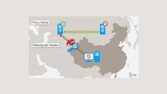 Infografik Bildergalerie Chinas Firewall Bild 05