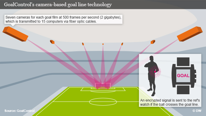 A graphic showing GoalControl's goal detection system