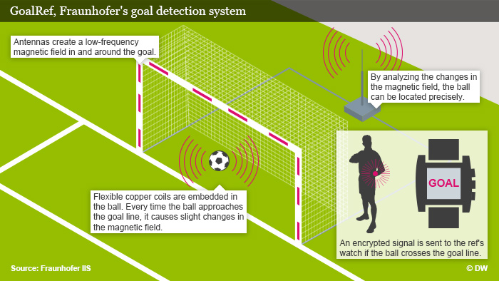 GoalRef's goal line technology system is developed by Fraunhofer Institute in Germany.