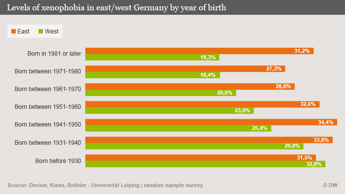 Levels of racism in young east Germans now matches that of elderly west Germans raised under National Socialism