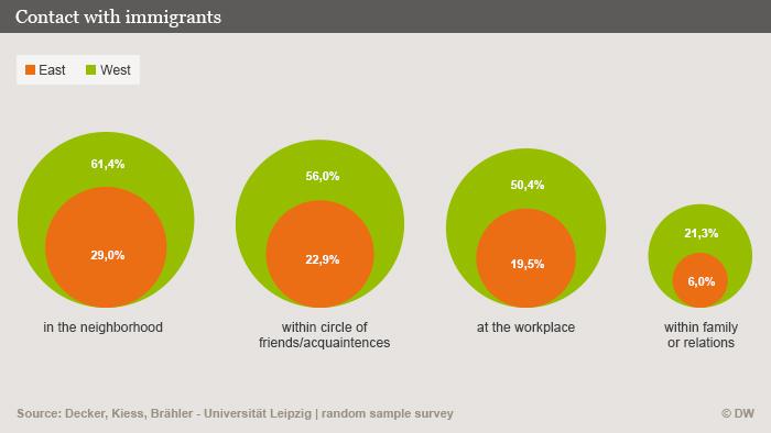 Infografik Kontakt zu Immigranten in Deutschland Englisch