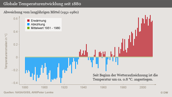 Infografik Globale Temperaturentwicklung seit 1880 (Grafik: DW).