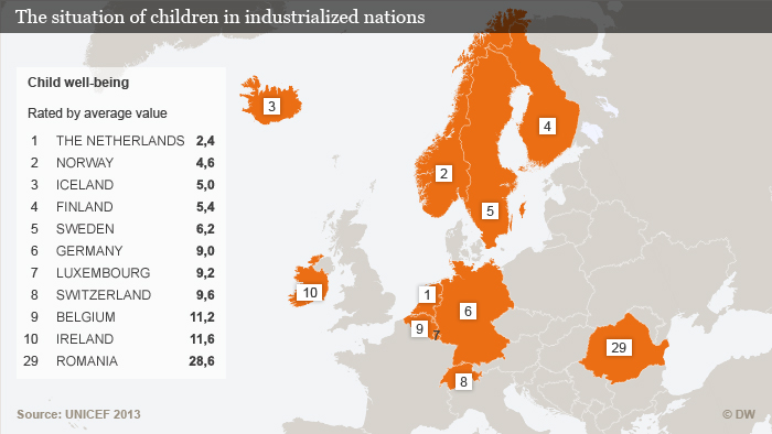 Infografik Lage der Kinder in Industrienationen ENG