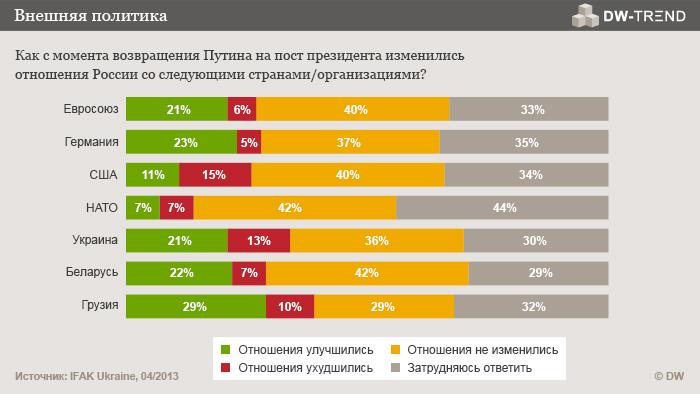 Infografik DW-TREND April 2013 Russische Umfrage 4 Russisch