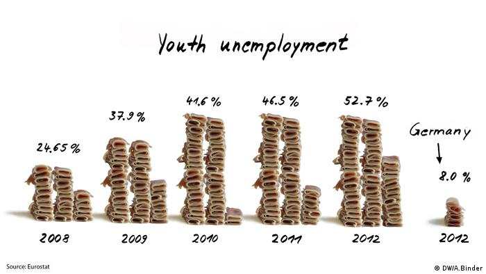 Youth unemployment in Spain