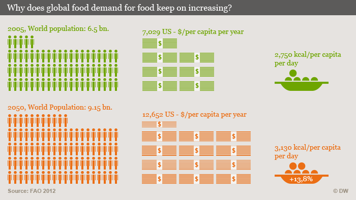 can agriculture meet the growing demand for food