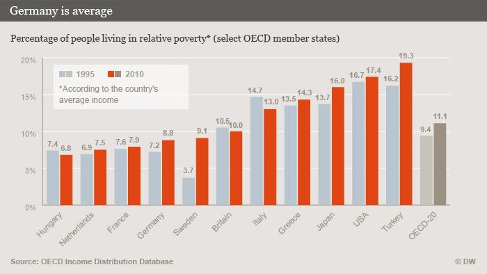 Poverty chart OECD DW-Grafik: Peter Steinmetz