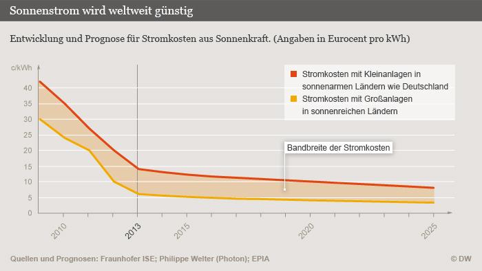 Infografik Solarstrom