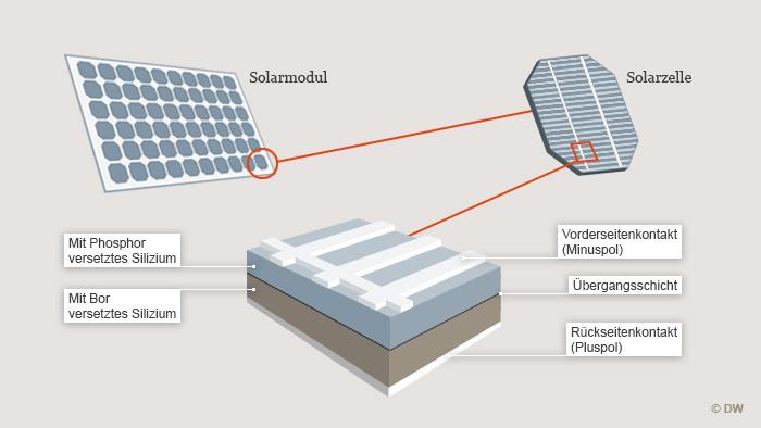 so funktioniert eine solarzelle alle inhalte dw de. Black Bedroom Furniture Sets. Home Design Ideas