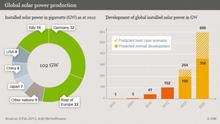 Infografik Global solar power production ENG