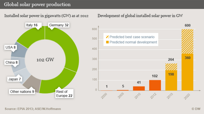 Infographic on global solar power production