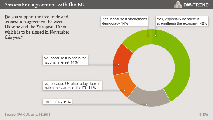 An infographic showing whether Ukranians support a free trade agreement with Europe