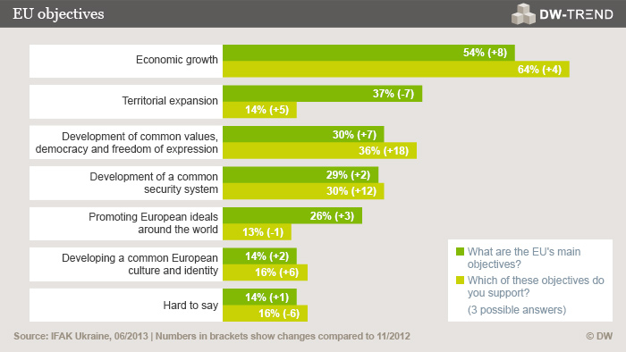 An infographic asking what are the EU's main objectives, and how much do Ukranians support them.
