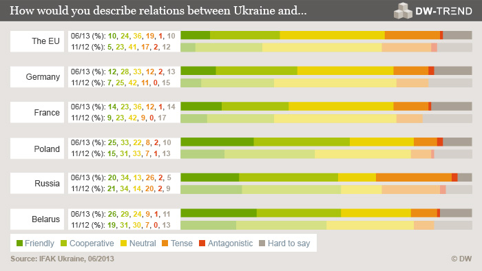 An info graphic asking how Ukranians would categorise relations between their country and various EU countries