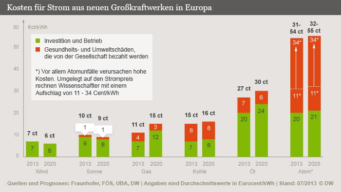 Infografik Stromkosten aus Großkraftwerken
