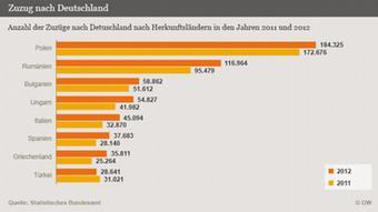 Infografik Zuzüge nach Deutschland nach Herkunftsländern