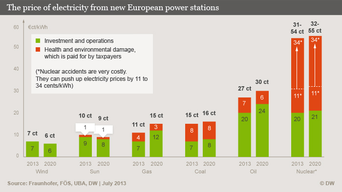 Graph: the price of electricity from new European power stations