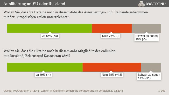 Infografik DW-TREND Juli 2013 (Grafik: DW)
