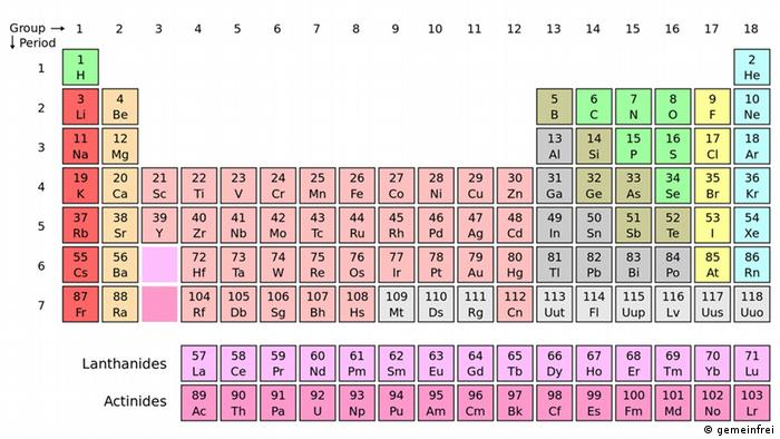 New elements complete seventh row of the periodic table science the periodic table of elements urtaz Image collections