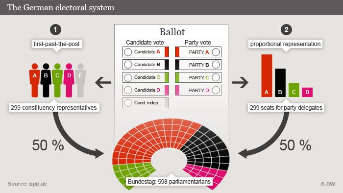 Infografik deutsches Wahlsystem The German electoral system