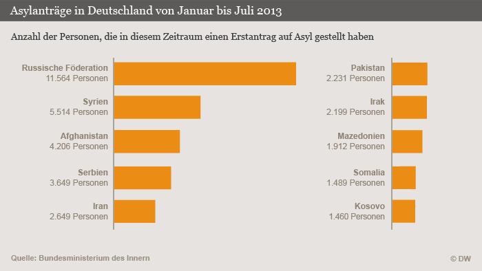 Infografik/ 2013_08_15_asylbewerber-deutschland-Januar-Juli2013.psd