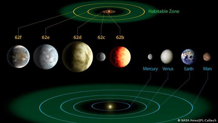 Symbolbild - Sternsystem Kepler