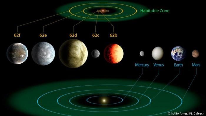 Kepler-62 and the Solar System The diagram compares the planets of the inner solar system to Kepler-62, a five-planet system about 1,200 light-years from Earth in the constellation Lyra. The five planets of Kepler-62 orbit a star classified as a K2 dwarf, measuring just two thirds the size of the sun and only one fifth as bright. At seven billion years old, the star is somewhat older than the sun. Much like our solar system, Kepler-62 is home to two habitable zone worlds, Kepler-62f and Kepler-62e. Kepler-62f orbits every 267 days and is only 40 percent larger than Earth, making it the smallest exoplanet known in the habitable zone of another star. The other habitable zone planet, Kepler-62e, orbits every 122 days and is roughly 60 percent larger than Earth. The size of Kepler-62f is known, but its mass and composition are not. However, based on previous exoplanet discoveries of similar size that are rocky, scientists are able to determine its mass by association. The two habitable zone worlds orbiting Kepler-62 have three interior companions, two larger than the size of Earth and one about the size of Mars. Kepler-62b, Kepler-62c and Kepler-62d, orbit every five, 12, and 18 days, respectively, making them very hot and inhospitable for life as we know it. The artistic concepts of the Kepler-62 planets are the result of scientists and artists collaborating to help imagine the appearance of these distant worlds. The Kepler space telescope, which simultaneously and continuously measures the brightness of more than 150,000 stars, is NASA's first mission capable of detecting Earth-size planets around stars like our sun.