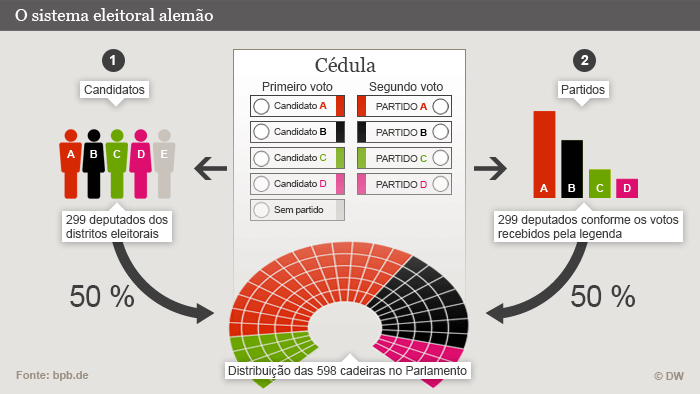 Infografik Deutsches Wahlsystem Portugiesisch