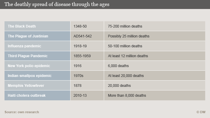 Infographic: The deathly spread of desease through the ages (DW)