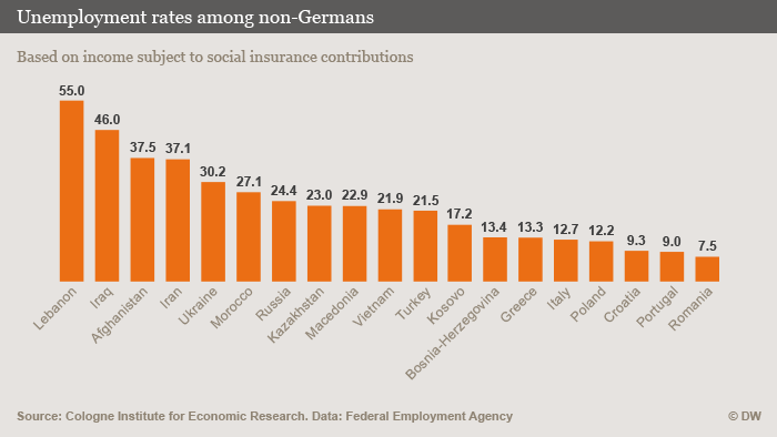 Infographic: unemployment rate among immigrants in Germany