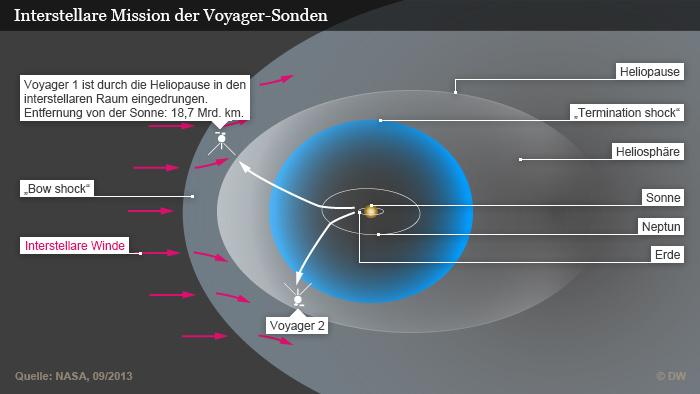 Infografik mit Flugrouten der Voyager-Sonden