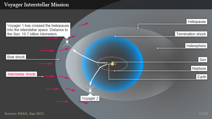 Infografik Voyager Interstellar Mission Englisch September 2013