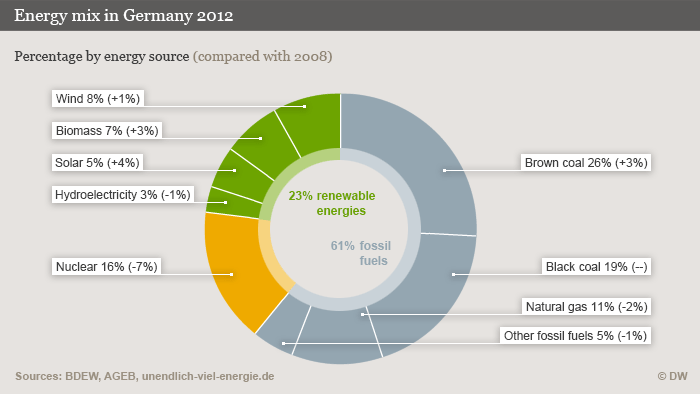 A donut-shaped green, yellow and gray pie graph shows where Germans source their energy.