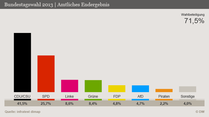 Results of the general election in Germany