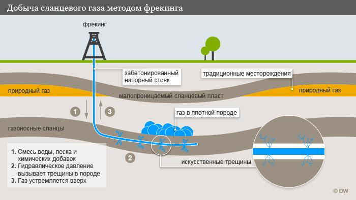 Схема добычи сланцевого газа методом фрекинга