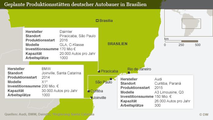 Infografik Geplante Produktionsstätten deutscher Autobauer in Brasilien (Grafik: DW)