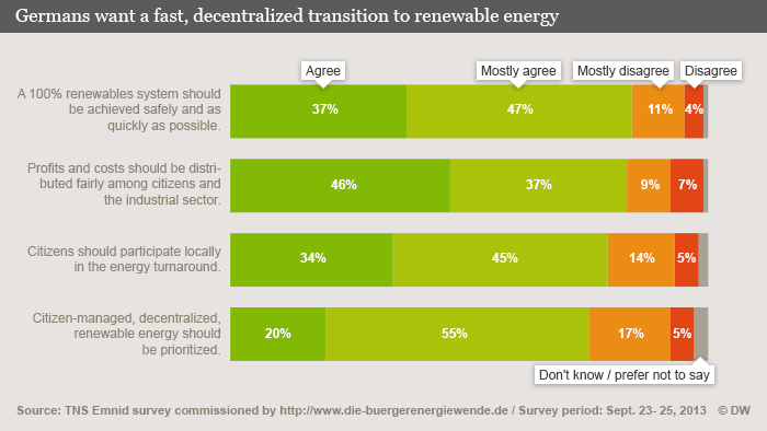 English graphic on Germans' view of the energy transition