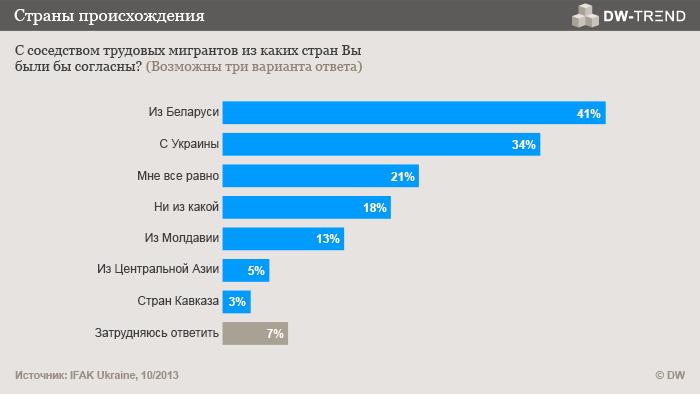 Infografik DW-TREND Oktober 2013 russische Umfrage 2 Russisch