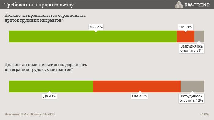 Infografik DW-TREND Oktober 2013 russische Umfrage 3 und 4 Russisch