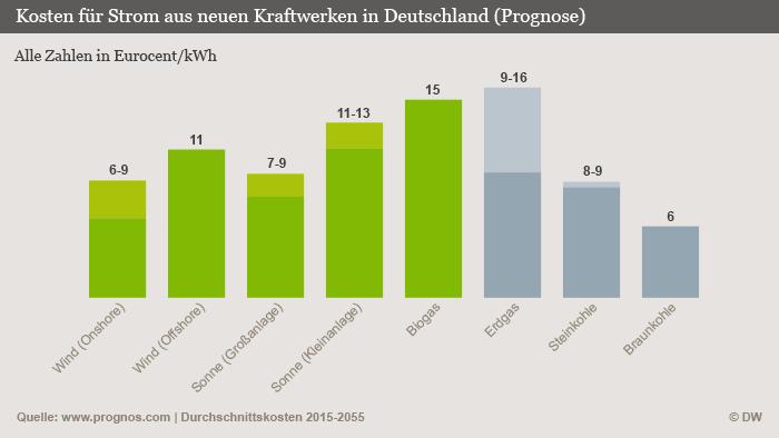 Infografik Kosten für Strom aus neuen Kraftwerken in Deutschland (Grafik: DW).
