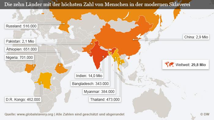 Lista de los 10 países con los mayores índices de esclavitud. Gráfica en alemán.