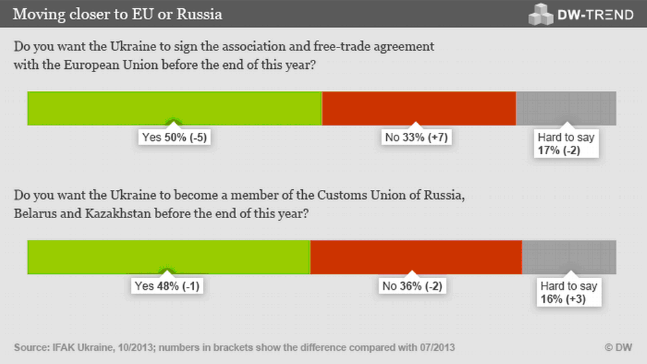Ukrainian Support For Eu Association Agreement Declines Europe