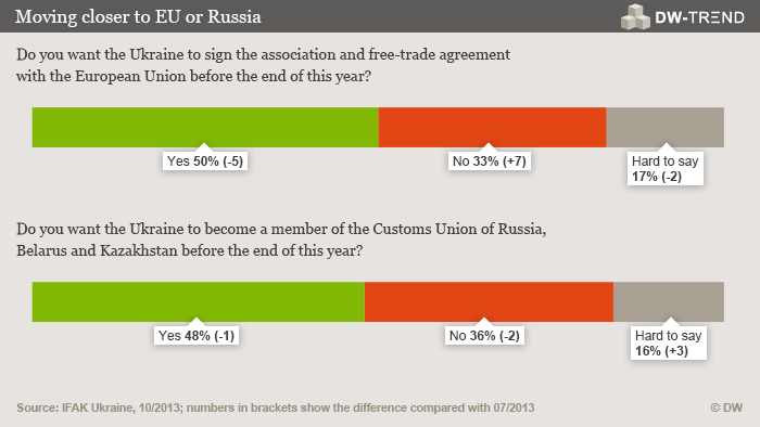 Graphic: Moving closer to EU or Russia Copyright: Deutsche Welle