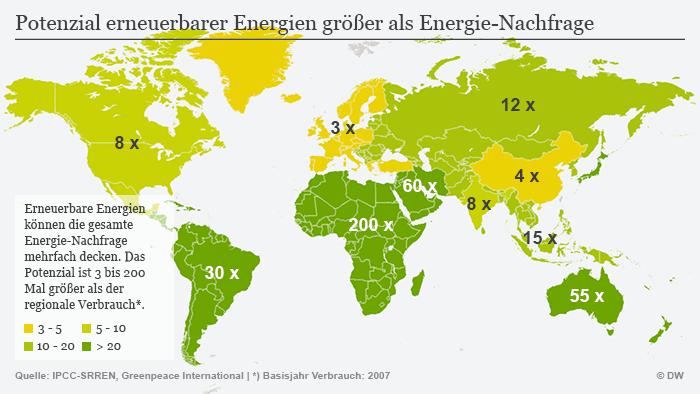 Infografik Potenzial Erneuerbarer Energien größer als Energie-Nachfrage