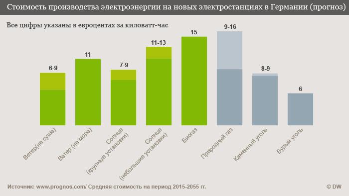 Диаграмма на русском языке о себестоимости призводства электроэнергии в Германии
