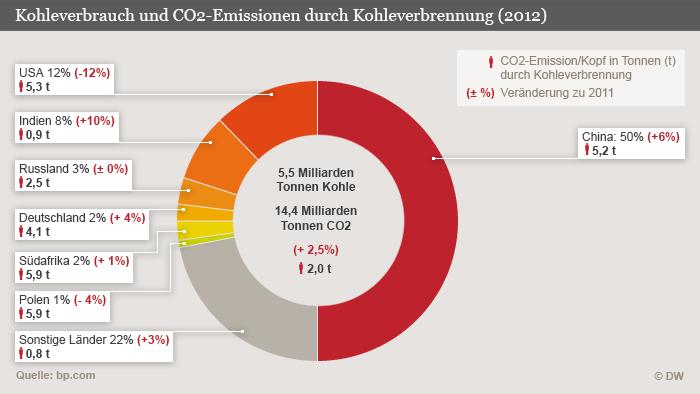 Infografik Kohle und Klimaemissionen