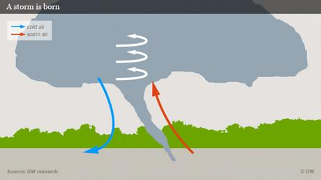 Graphic showing how a tornado forms