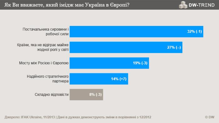 Infografik DW-TREND November 2013 ukrainische Umfrage 1 Ukrainisch