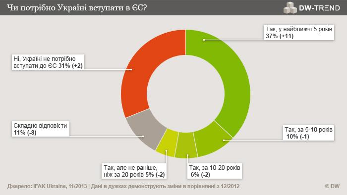 Infografik DW-TREND November 2013 ukrainische Umfrage 2 Ukrainisch